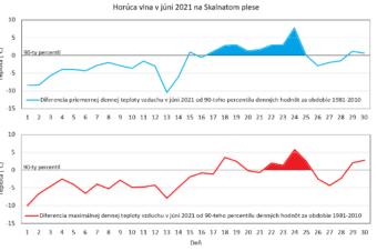 Horúca vlna v júni 2021 zasiahla aj vysokohorské prostredie
