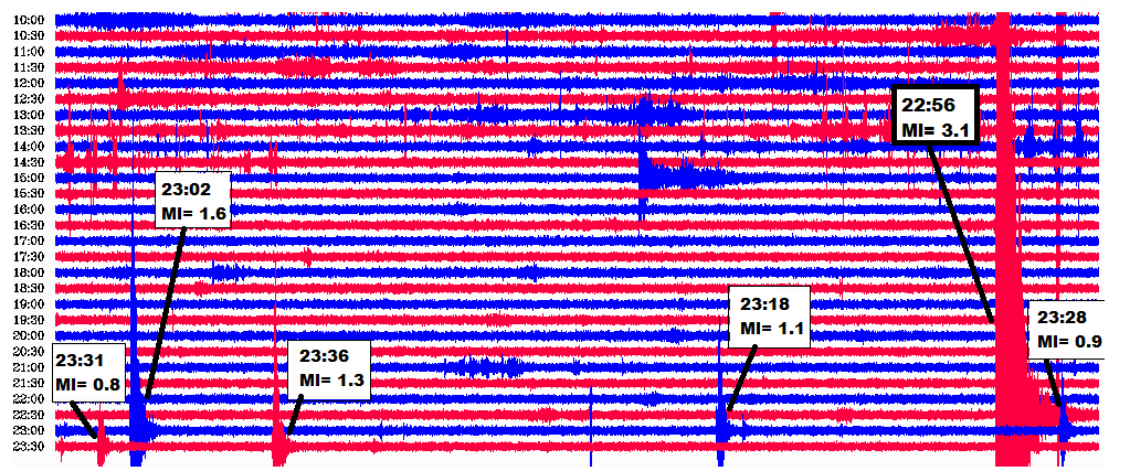 "Tzv. live seizmogram zo stanice MODS s označenými záznamami zemetrasení na Záhorí (hlavný otras a následná séria slabších dotrasov) / So called ""live seismogram"" from the seismic station MODS with the identified earthquakes with epicentres in the Záhorie region, Slovakia (the main shock and a sequence of weaker aftershocks)."